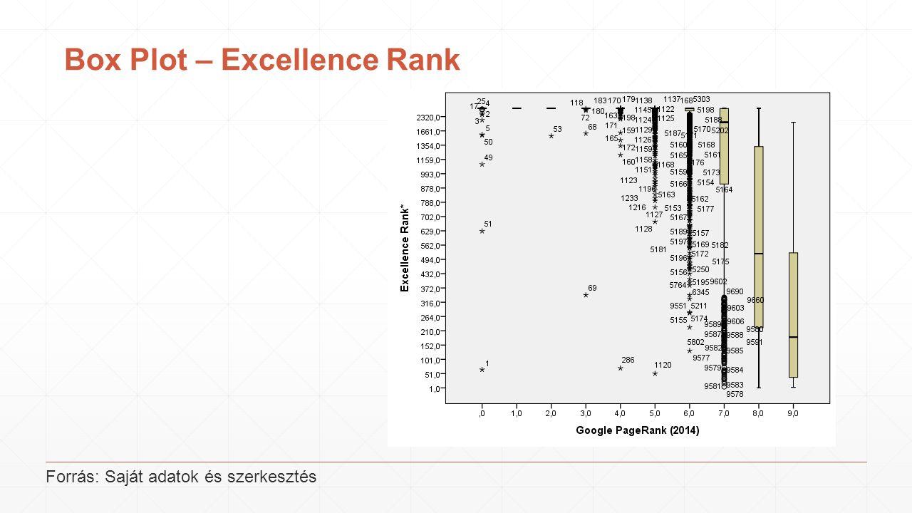 Box Plot – Excellence Rank Forrás: Saját adatok és szerkesztés