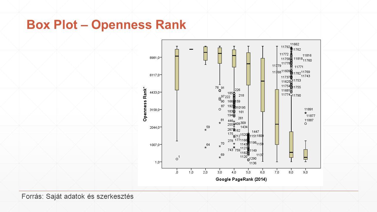 Box Plot – Openness Rank Forrás: Saját adatok és szerkesztés
