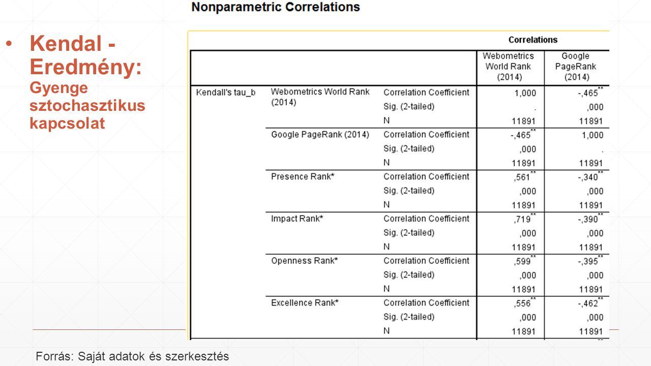 Kendal - Eredmény: Gyenge sztochasztikus kapcsolat Forrás: Saját adatok és szerkesztés