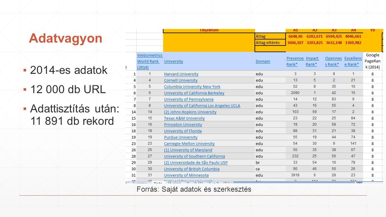Box Plot – Impact Rank Forrás: Saját adatok és szerkesztés