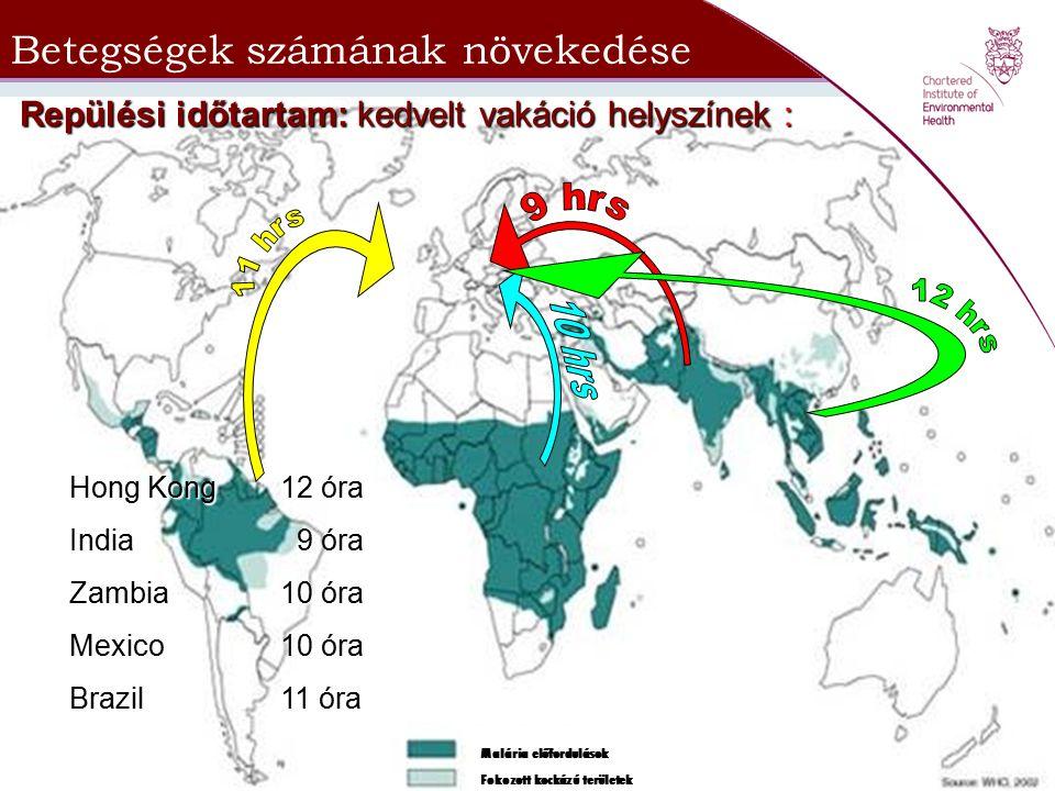 Betegségek számának növekedése Repülési időtartam: kedvelt vakáció helyszínek : Hong Kong12 óra India 9 óra Zambia10 óra Mexico10 óra Brazil11 óra Mal