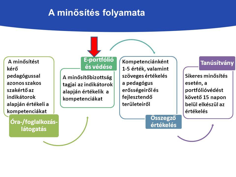 Gyakorlat A) A pedagógus minősítés során a pedagógus kompetenciáinak fejlettsége kerül bemutatásra és értékelésre.