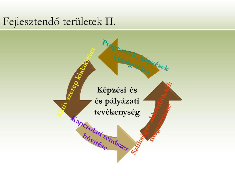Fejlesztendő területek II.
