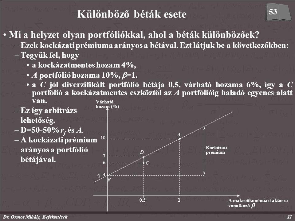 Dr. Ormos Mihály, Befektetések11 Különböző béták esete Mi a helyzet olyan portfóliókkal, ahol a béták különbözőek? –Ezek kockázati prémiuma arányos a