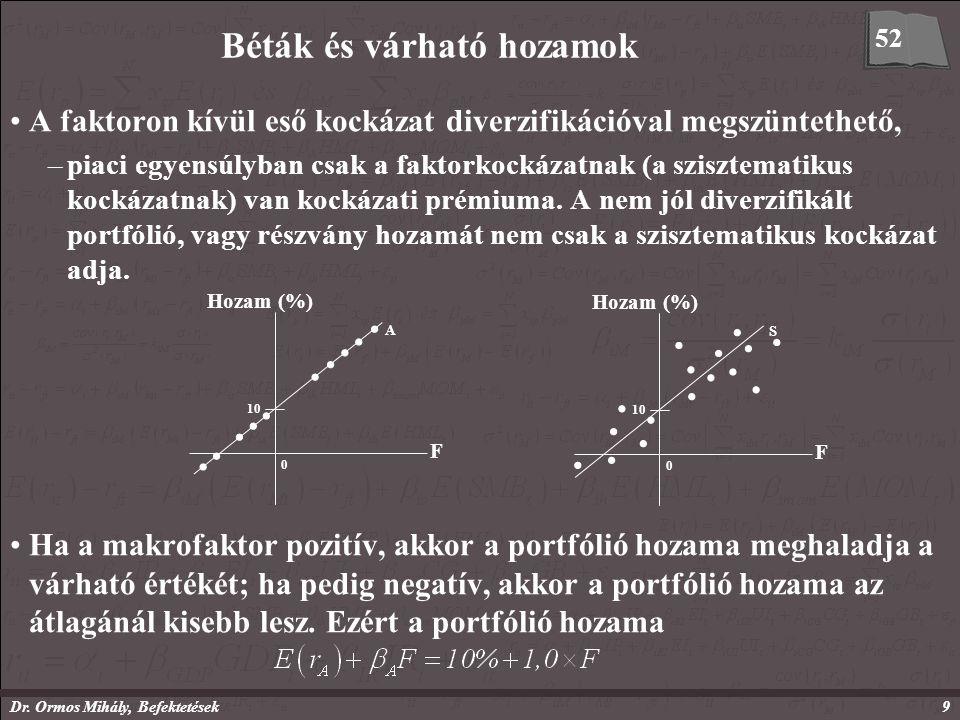 Dr. Ormos Mihály, Befektetések9 Béták és várható hozamok A faktoron kívül eső kockázat diverzifikációval megszüntethető, –piaci egyensúlyban csak a fa