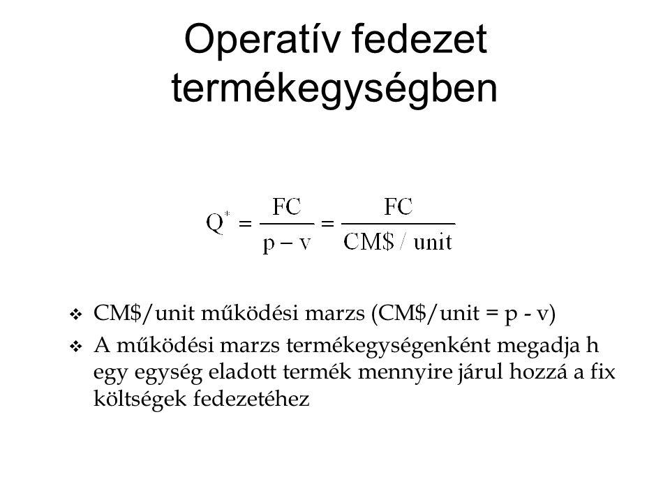 Operatív fedezet termékegységben v CM$/unit működési marzs (CM$/unit = p - v) v A működési marzs termékegységenként megadja h egy egység eladott termék mennyire járul hozzá a fix költségek fedezetéhez