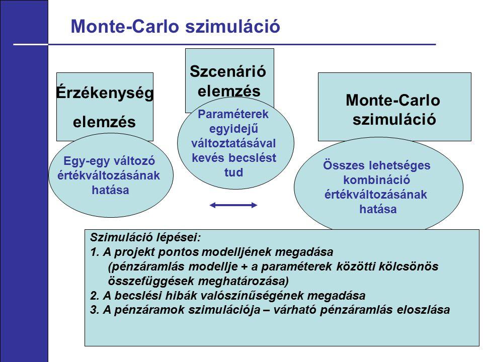 Monte-Carlo szimuláció 16 Érzékenység elemzés Monte-Carlo szimuláció Egy-egy változó értékváltozásának hatása Összes lehetséges kombináció értékváltozásának hatása Szimuláció lépései: 1.