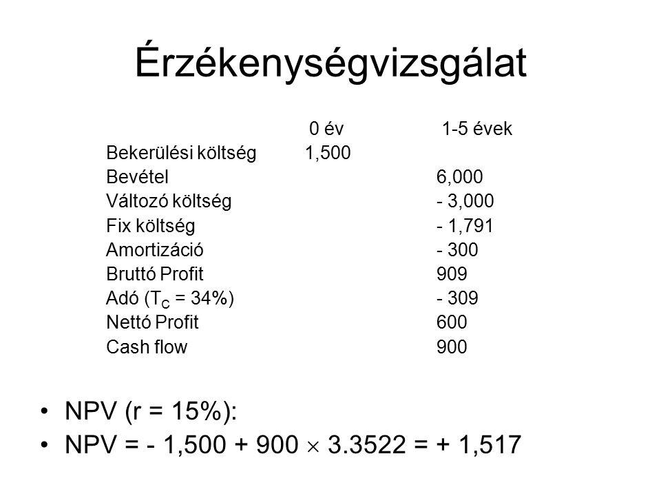 Érzékenységvizsgálat 0 év 1-5 évek Bekerülési költség 1,500 Bevétel6,000 Változó költség- 3,000 Fix költség- 1,791 Amortizáció- 300 Bruttó Profit909 Adó (T C = 34%)- 309 Nettó Profit600 Cash flow900 NPV (r = 15%): NPV = - 1,500 + 900  3.3522 = + 1,517