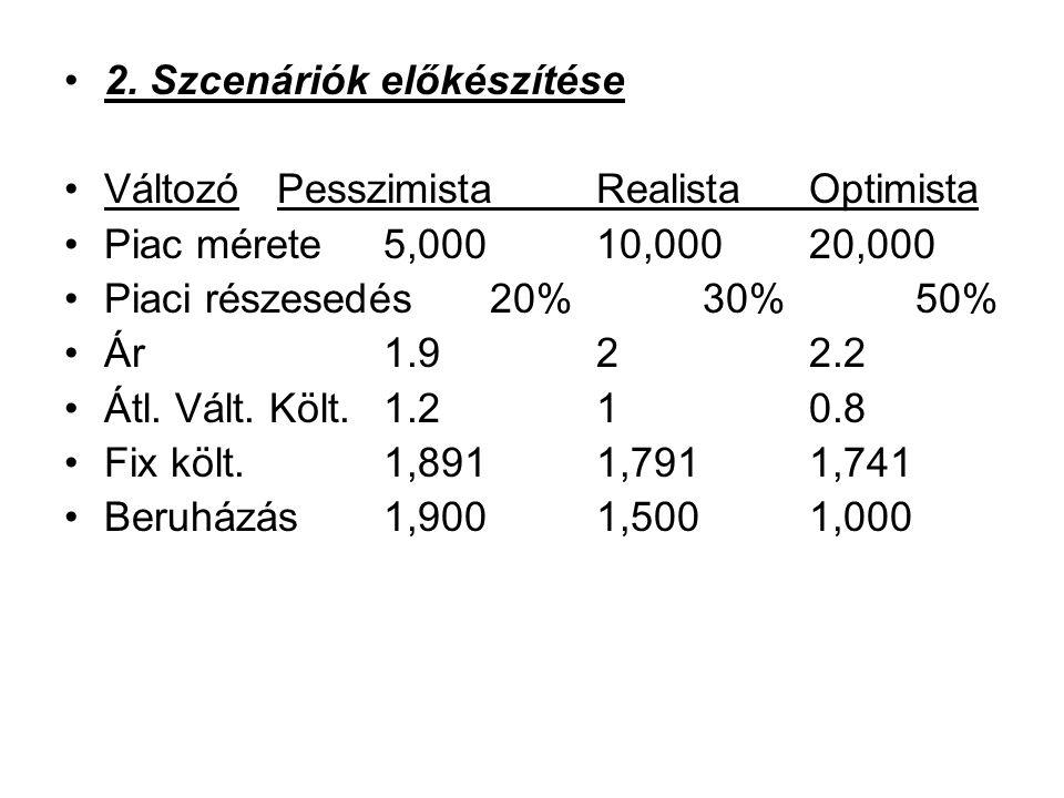 2. Szcenáriók előkészítése VáltozóPesszimistaRealistaOptimista Piac mérete5,00010,00020,000 Piaci részesedés20%30%50% Ár1.922.2 Átl. Vált. Költ.1.210.