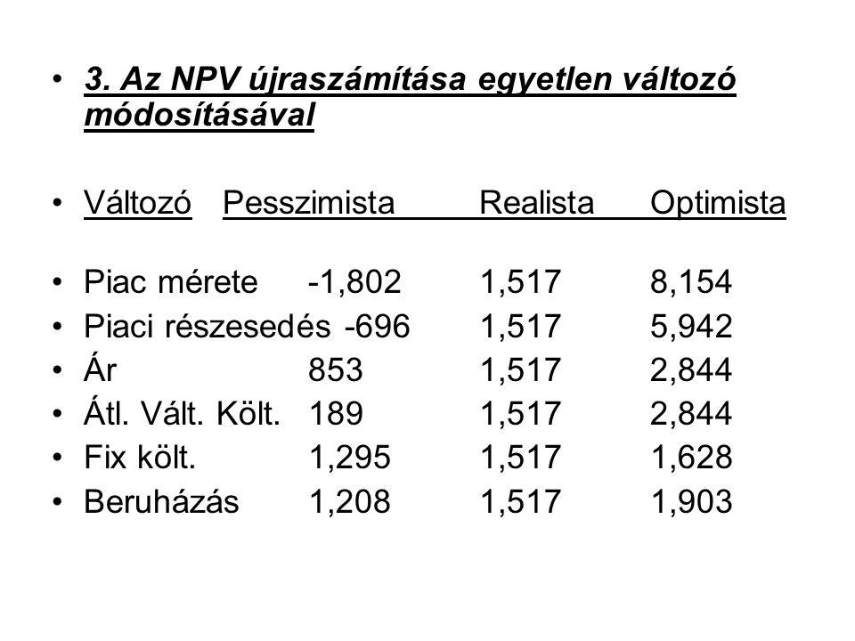 3. Az NPV újraszámítása egyetlen változó módosításával VáltozóPesszimistaRealistaOptimista Piac mérete -1,8021,5178,154 Piaci részesedés -6961,5175,94