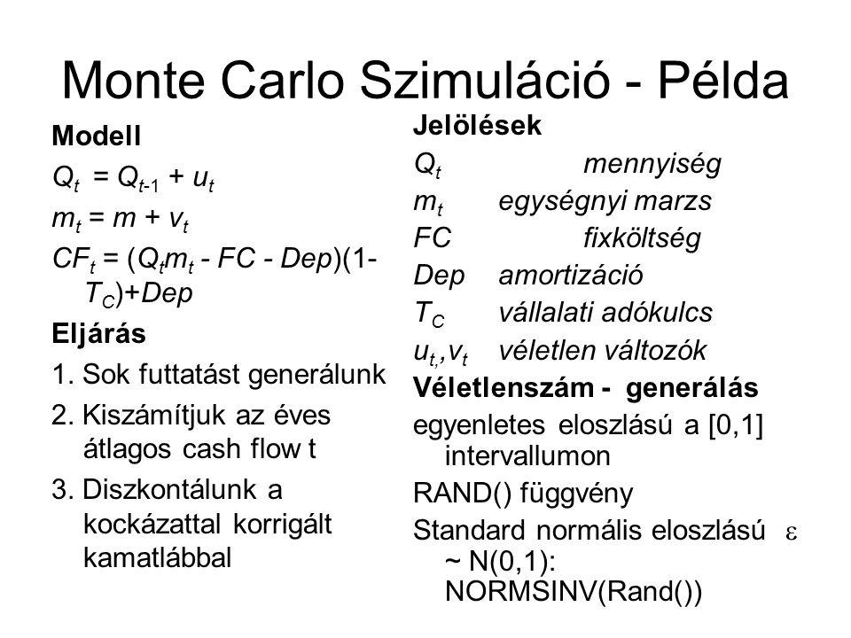 Monte Carlo Szimuláció - Példa Modell Q t = Q t-1 + u t m t = m + v t CF t = (Q t m t - FC - Dep)(1- T C )+Dep Eljárás 1. Sok futtatást generálunk 2.