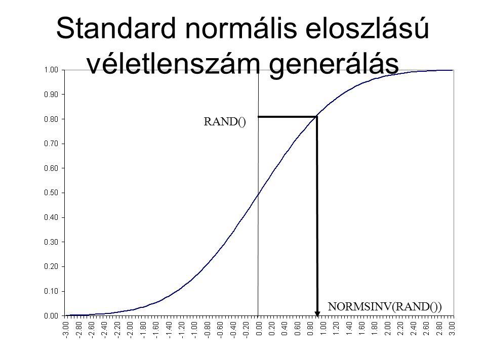 Standard normális eloszlású véletlenszám generálás RAND() NORMSINV(RAND())