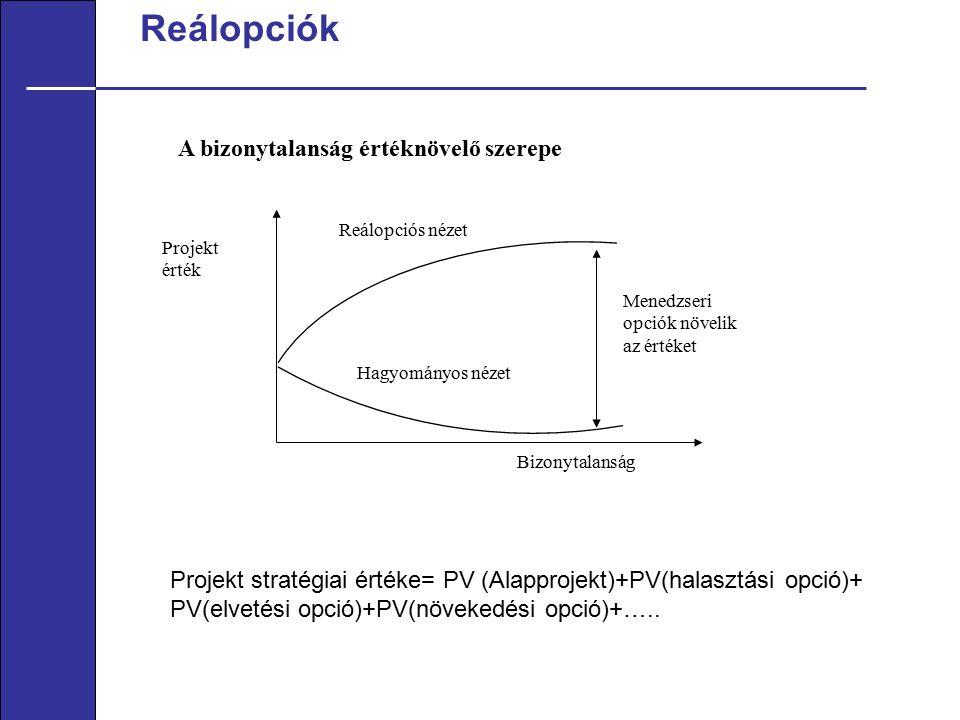 Reálopciók A bizonytalanság értéknövelő szerepe Projekt érték Reálopciós nézet Hagyományos nézet Bizonytalanság Menedzseri opciók növelik az értéket Projekt stratégiai értéke= PV (Alapprojekt)+PV(halasztási opció)+ PV(elvetési opció)+PV(növekedési opció)+…..