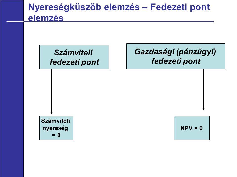 Nyereségküszöb elemzés – Fedezeti pont elemzés Számviteli fedezeti pont Gazdasági (pénzügyi) fedezeti pont Számviteli nyereség = 0 NPV = 0