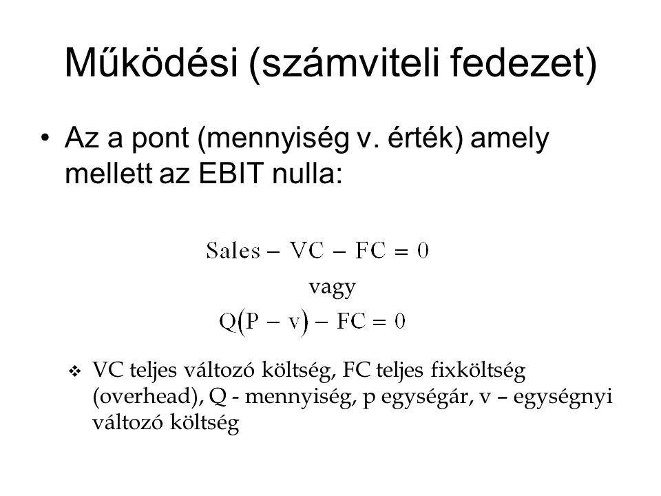 Működési (számviteli fedezet) Az a pont (mennyiség v. érték) amely mellett az EBIT nulla: vagy v VC teljes változó költség, FC teljes fixköltség (over