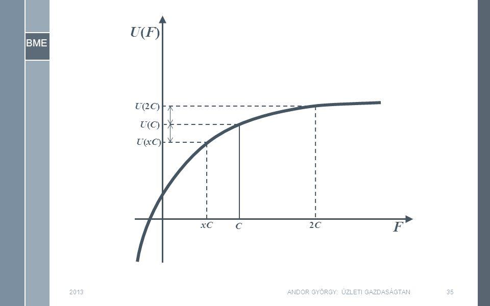 BME F U(F)U(F) C 201335ANDOR GYÖRGY: ÜZLETI GAZDASÁGTAN U(C)U(C) 2C2C U(2C) U(xC) xC