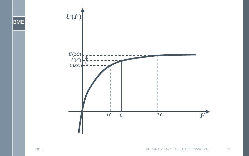 BME F U(F)U(F) C 201336ANDOR GYÖRGY: ÜZLETI GAZDASÁGTAN U(C)U(C) 2C2C U(2C) U(xC) xC