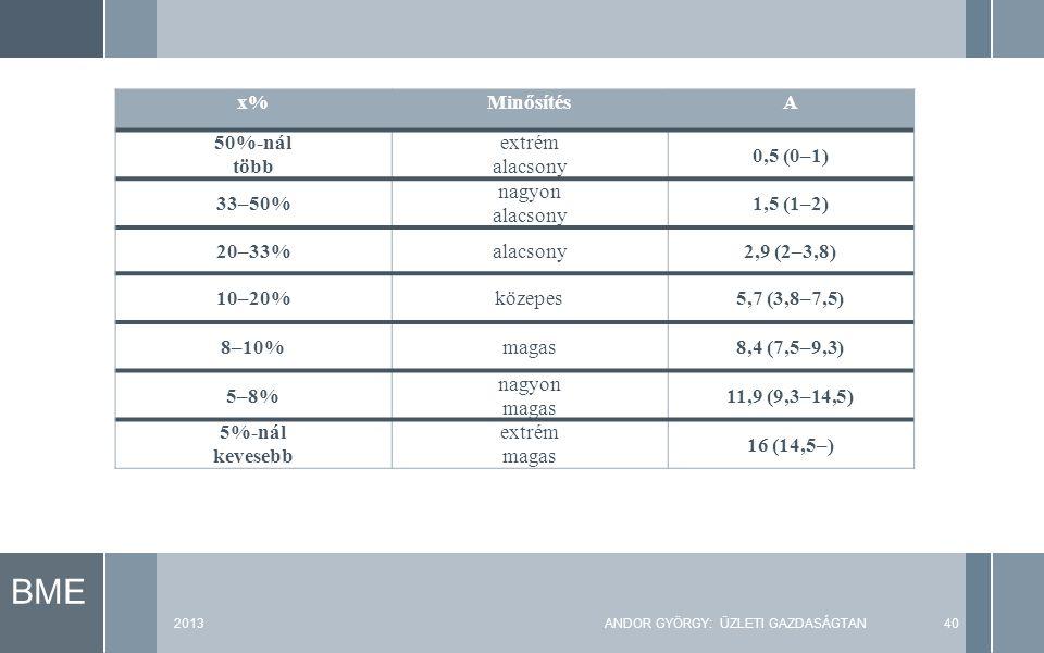 BME 2013ANDOR GYÖRGY: ÜZLETI GAZDASÁGTAN40 x%MinősítésA 50%-nál több extrém alacsony 0,5 (0–1) 33–50% nagyon alacsony 1,5 (1–2) 20–33%alacsony2,9 (2–3,8) 10–20%közepes5,7 (3,8–7,5) 8–10%magas8,4 (7,5–9,3) 5–8% nagyon magas 11,9 (9,3–14,5) 5%-nál kevesebb extrém magas 16 (14,5–)