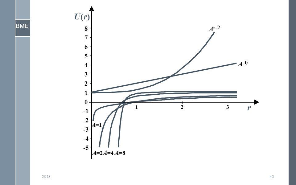 BME 201343 -5 -4 -3 -2 -1 0 1 2 3 4 5 6 7 8 123 A = -2 A =0 A =2 A =1 A =4 A =8 r U(r)U(r)