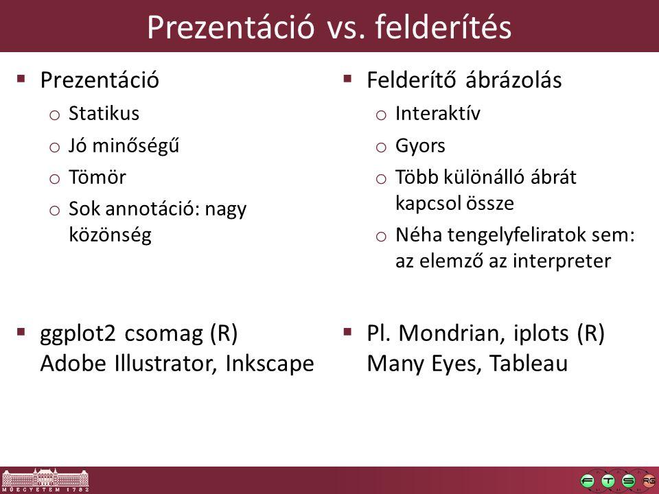 Prezentáció vs. felderítés  Prezentáció o Statikus o Jó minőségű o Tömör o Sok annotáció: nagy közönség  ggplot2 csomag (R) Adobe Illustrator, Inksc