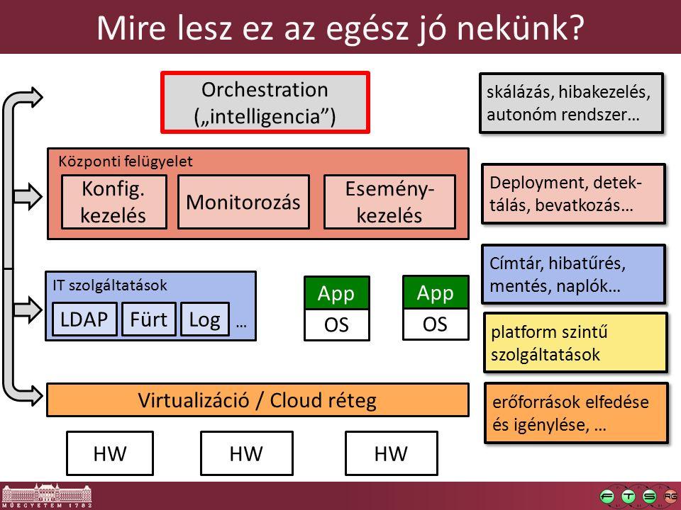 Mire lesz ez az egész jó nekünk? HW OS App OS App IT szolgáltatások LDAP Virtualizáció / Cloud réteg FürtLog … Konfig. kezelés Monitorozás Esemény- ke