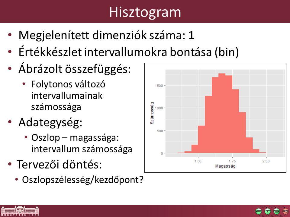 Hisztogram Megjelenített dimenziók száma: 1 Értékkészlet intervallumokra bontása (bin) Ábrázolt összefüggés: Folytonos változó intervallumainak számossága Adategység: Oszlop – magassága: intervallum számossága Tervezői döntés: Oszlopszélesség/kezdőpont