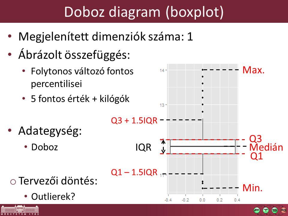 Doboz diagram (boxplot) Megjelenített dimenziók száma: 1 Ábrázolt összefüggés: Folytonos változó fontos percentilisei 5 fontos érték + kilógók Adategység: Doboz o Tervezői döntés: Outlierek.