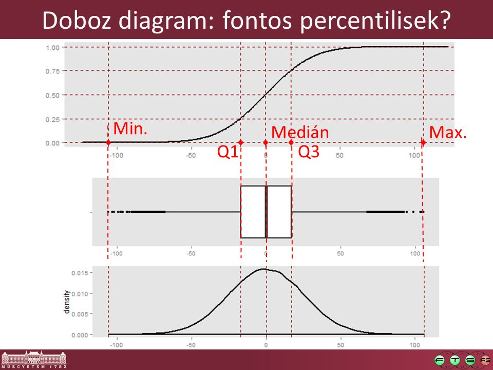 Doboz diagram: fontos percentilisek? Q3 Medián Q1 Max. Min.