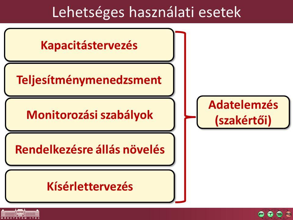 Lehetséges használati esetek Kapacitástervezés Teljesítménymenedzsment Monitorozási szabályok Rendelkezésre állás növelés Kísérlettervezés Adatelemzés