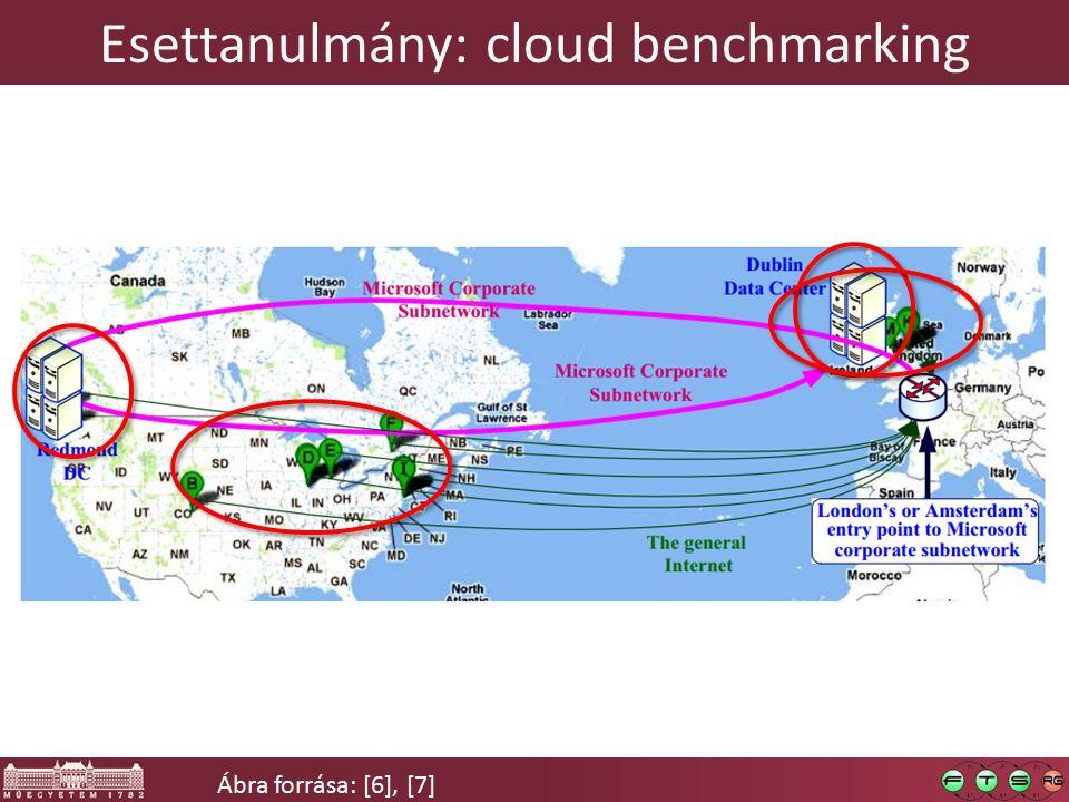 Esettanulmány: cloud benchmarking Ábra forrása: [6], [7]