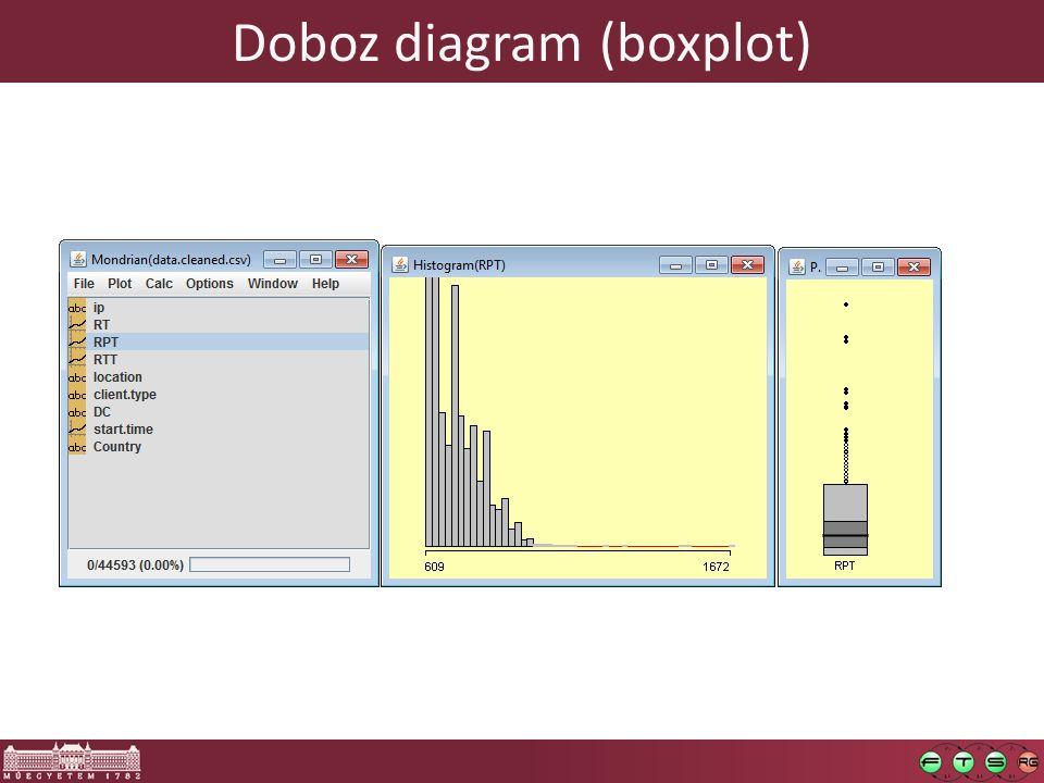 Doboz diagram (boxplot)