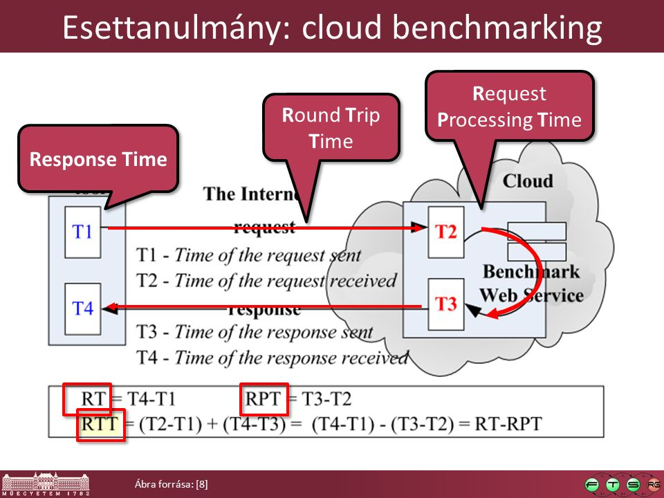 Esettanulmány: cloud benchmarking Ábra forrása: [8] Request Processing Time Round Trip Time Response Time