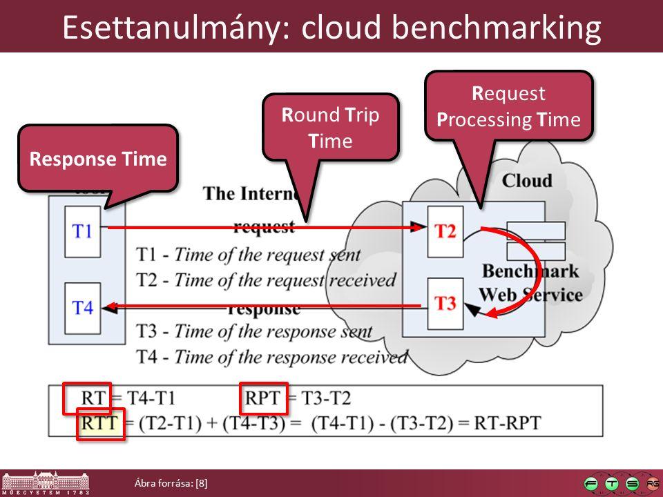  Alapvető RT-RTT összefüggések  Kísérlettervezési hiányosságok  Konfiguráció hibák  Térbeli/időbeli/kliensbeli függőségek Cloud benchmarking
