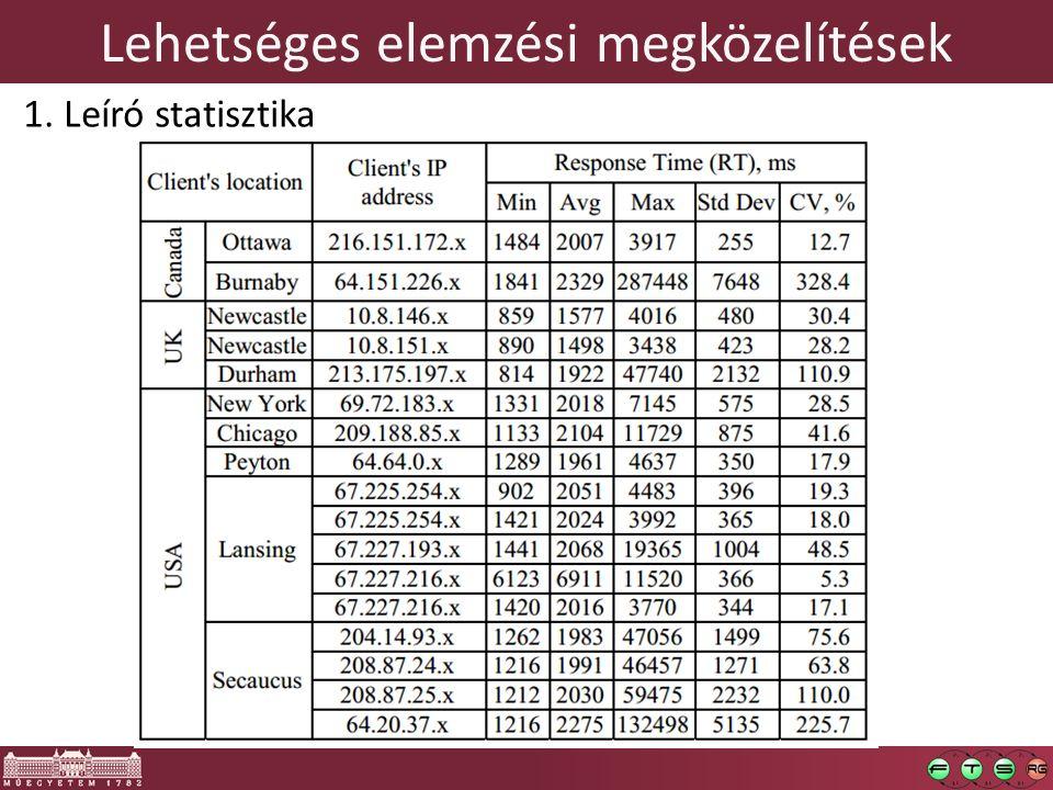 Lehetséges elemzési megközelítések 1. Leíró statisztika