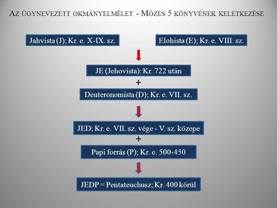 A Z ÚGYNEVEZETT OKMÁNYELMÉLET - M ÓZES 5 KÖNYVÉNEK KELETKEZÉSE Jahvista (J); Kr. e. X-IX. sz.Elohista (E); Kr. e. VIII. sz. JE (Jehovista): Kr. 722 ut