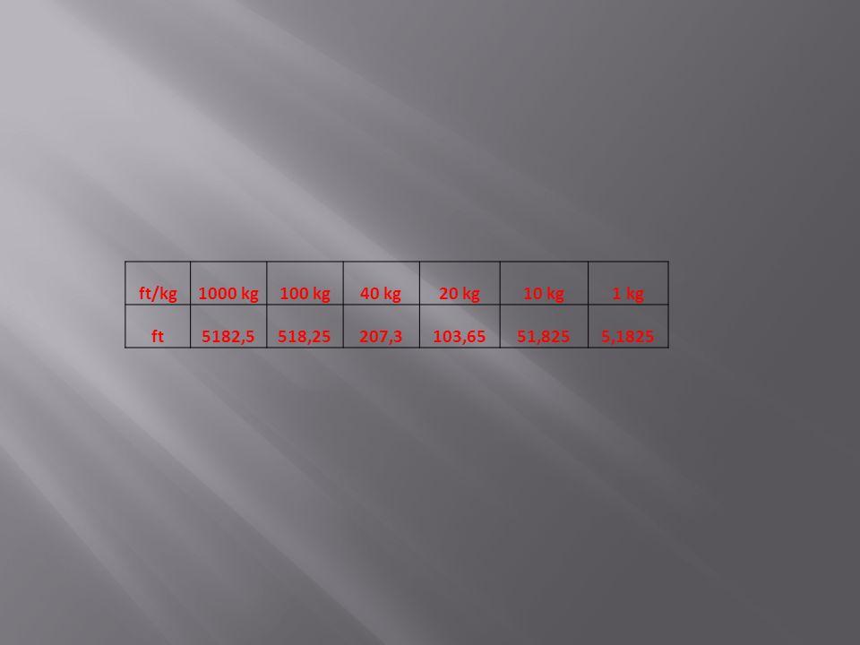 ft/kg1000 kg100 kg40 kg20 kg10 kg1 kg ft5182,5518,25207,3103,6551,8255,1825