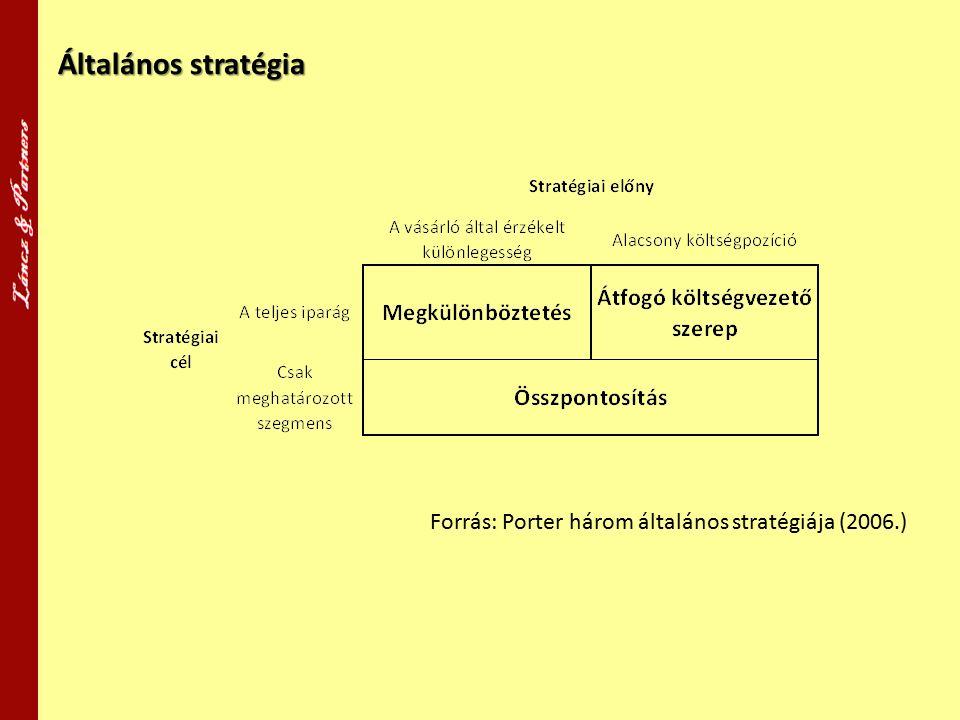 Általános stratégia Forrás: Porter három általános stratégiája (2006.)