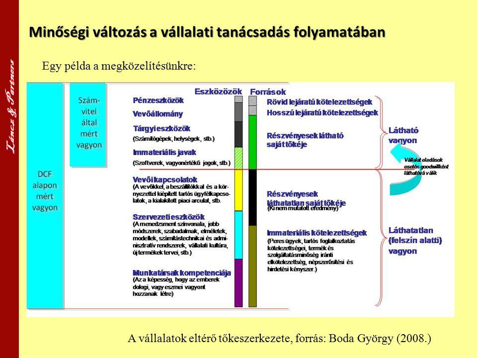 Minőségi változás a vállalati tanácsadás folyamatában A vállalatok eltérő tőkeszerkezete, forrás: Boda György (2008.) Egy példa a megközelítésünkre: