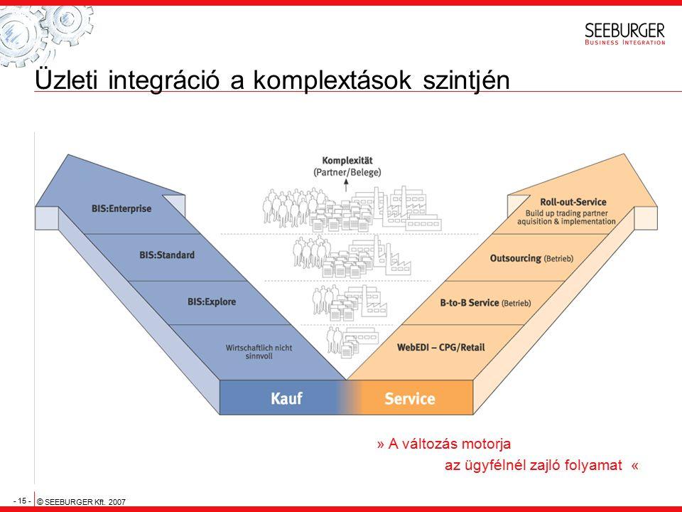 - 15 - © SEEBURGER Kft. 2007 Üzleti integráció a komplextások szintjén » A változás motorja az ügyfélnél zajló folyamat «