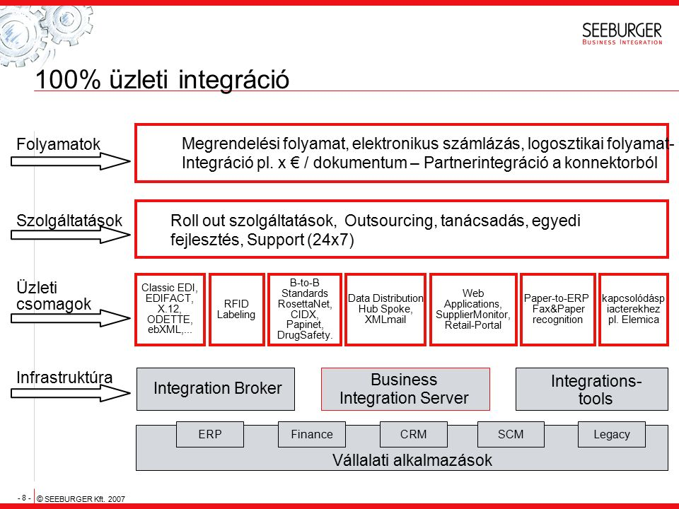 - 8 - © SEEBURGER Kft. 2007 100% üzleti integráció Üzleti csomagok RFID Labeling Web Applications, SupplierMonitor, Retail-Portal B-to-B Standards Ros