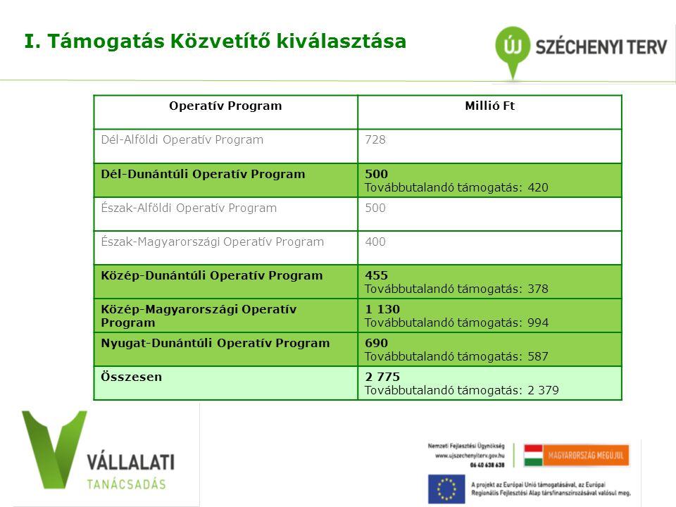 I. Támogatás Közvetítő kiválasztása Operatív ProgramMillió Ft Dél-Alföldi Operatív Program728 Dél-Dunántúli Operatív Program500 Továbbutalandó támogat