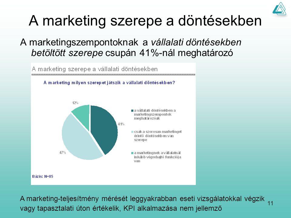 11 A marketing szerepe a döntésekben A marketingszempontoknak a vállalati döntésekben betöltött szerepe csupán 41%-nál meghatározó A marketing-teljesítmény mérését leggyakrabban eseti vizsgálatokkal végzik vagy tapasztalati úton értékelik, KPI alkalmazása nem jellemző