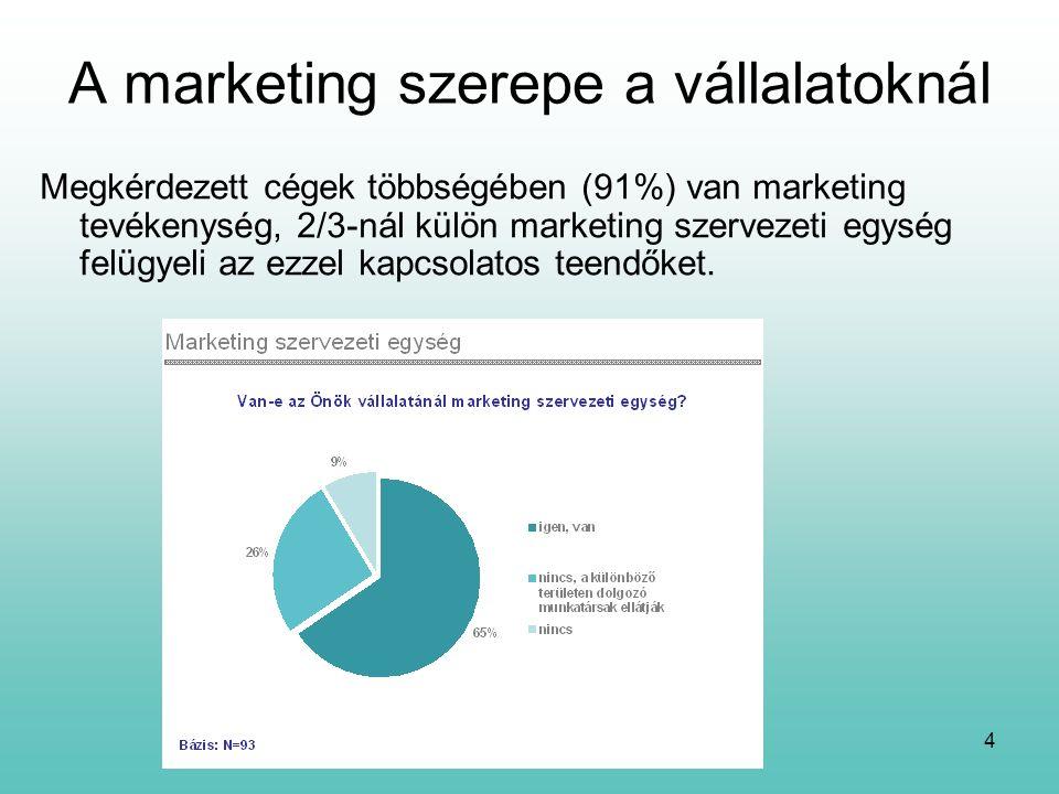 5 A marketing szerepe a vállalatoknál Ahol van marketingtevékenység  marketing szemléletmód áthatja az egész vállalat tevékenységét Ahol nincs  Miért?