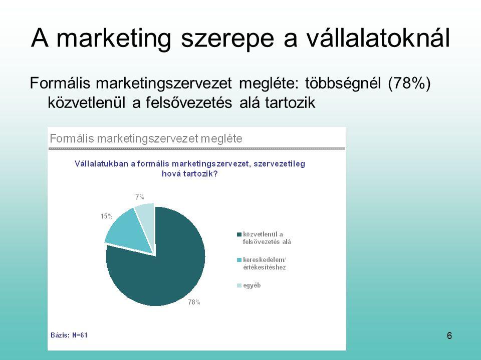 6 A marketing szerepe a vállalatoknál Formális marketingszervezet megléte: többségnél (78%) közvetlenül a felsővezetés alá tartozik
