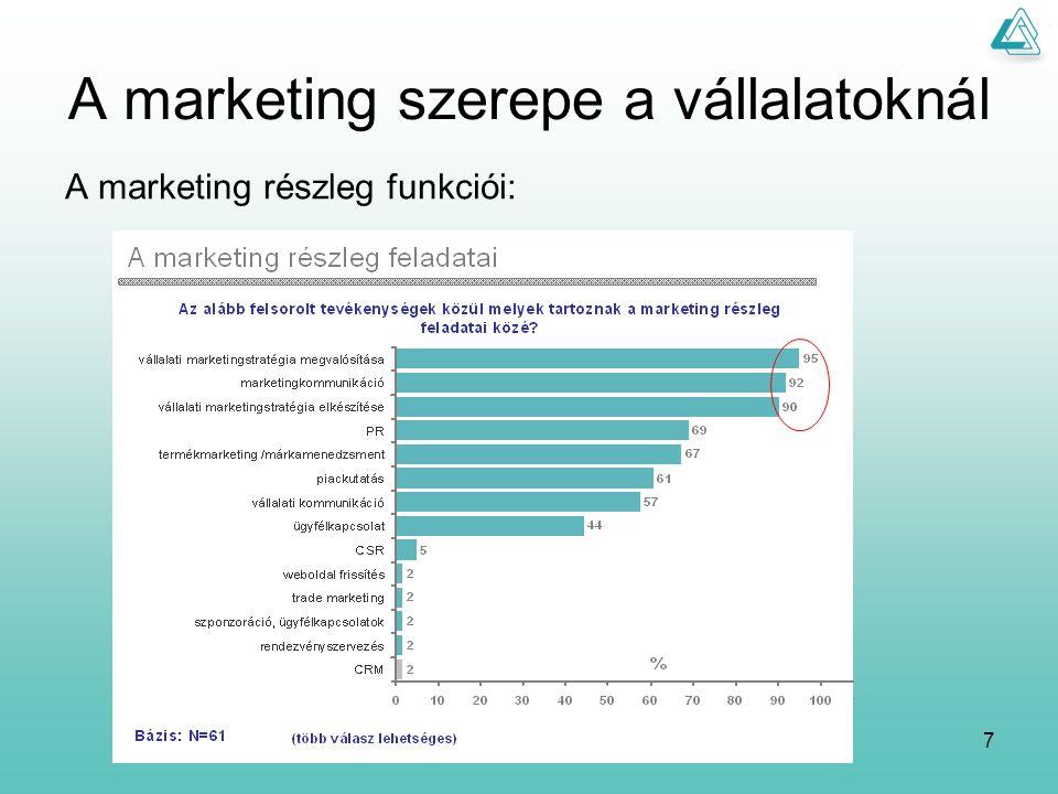 8 A marketing költségvetés alakulása A marketingre fordított összeg átlagosan az éves árbevételük 3%-a (nyesett átlag) a költség változásának tendenciája: A vállalatok 62%-ánál 1-3 fő foglalkozik a marketinggel, 1/5-ödében 4-6 fő.