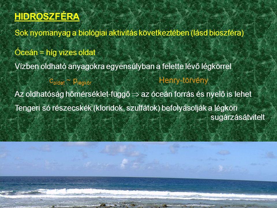 HIDROSZFÉRA Sok nyomanyag a biológiai aktivitás következtében (lásd bioszféra) Óceán = híg vizes oldat Vízben oldható anyagokra egyensúlyban a felette lévő légkörrel c oldat ~ p légkör Henry-törvény Az oldhatóság hőmérséklet-függő  az óceán forrás és nyelő is lehet Tengeri só részecskék (kloridok, szulfátok) befolyásolják a légköri sugárzásátvitelt