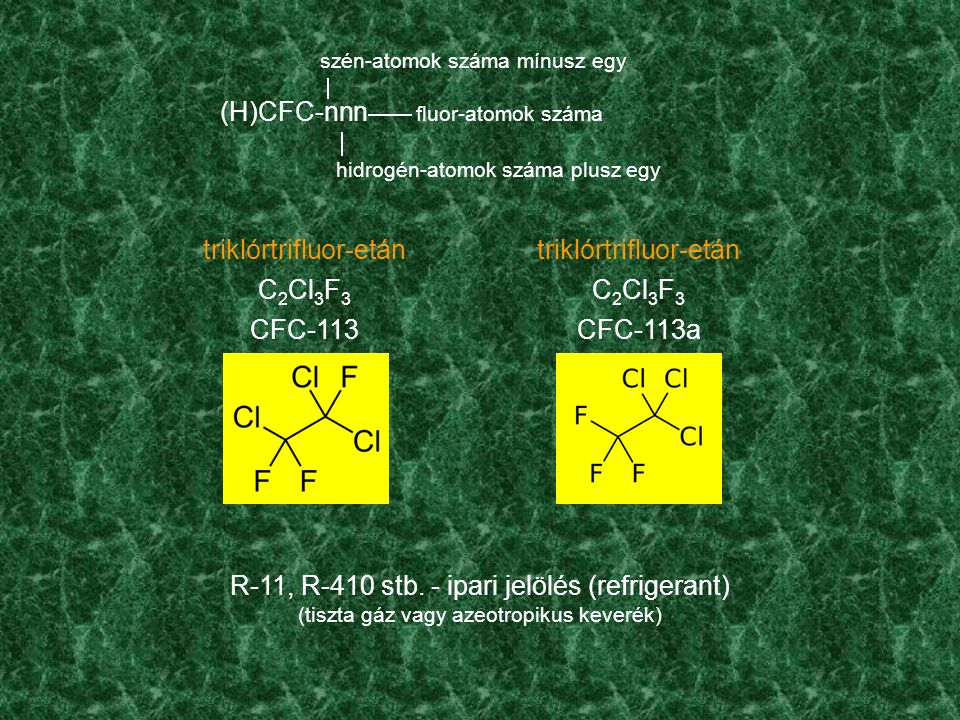 triklórtrifluor-etán C 2 Cl 3 F 3 CFC-113 (H)CFC-nnn szén-atomok száma mínusz egy hidrogén-atomok száma plusz egy fluor-atomok száma triklórtrifluor-etán C 2 Cl 3 F 3 CFC-113a R-11, R-410 stb.