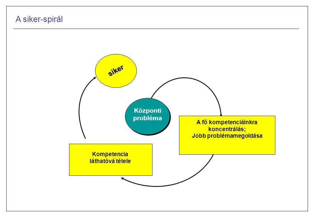 A siker-spirál Központi probléma A fő kompetenciáinkra koncentrálás; Jobb problémamegoldása Kompetencia láthatóvá tétele siker