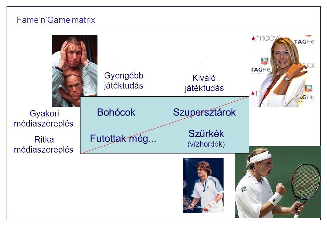 Fame'n'Game matrix Gyakori médiaszereplés BohócokSzupersztárok Futottak még...