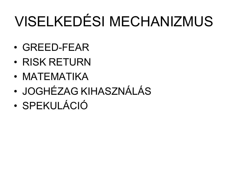 VISELKEDÉSI MECHANIZMUS GREED-FEAR RISK RETURN MATEMATIKA JOGHÉZAG KIHASZNÁLÁS SPEKULÁCIÓ